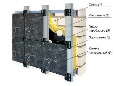 Конструкция вентилируемого фасада для гранитных плит
