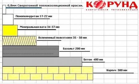 Сравнительная толщина теплоизоляционного слоя разных материалов
