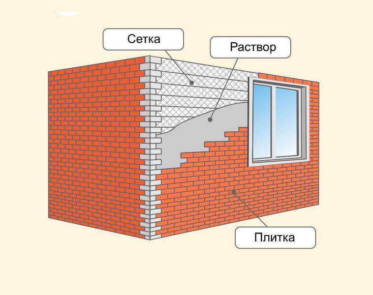 Цементный раствор для плитки 3