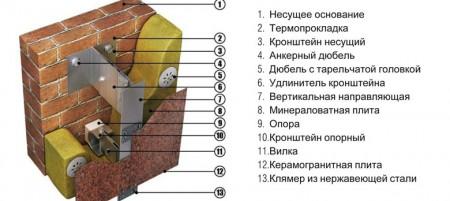 Конструкция навесного фасада