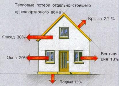 Утепление фасадов позволить сократить теплопотери на треть!