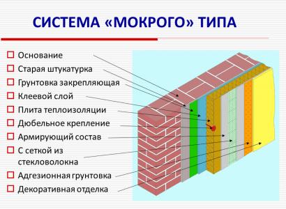 Схема мокрых фасадов